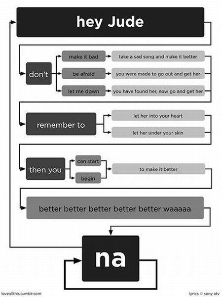 Hey Jude Flow Chart. . Beatles hey Jude lol flow chart
