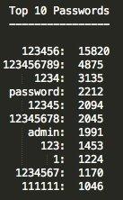 """Top 10 Passwords. Source: . Top """" Passwords 123455: 1234551391 1134: passwords 12345: 12345513: admin: 123: 1234551: 111111: 15323 3135 2212 2094 2045 1991 1453 top 10 passwords"""