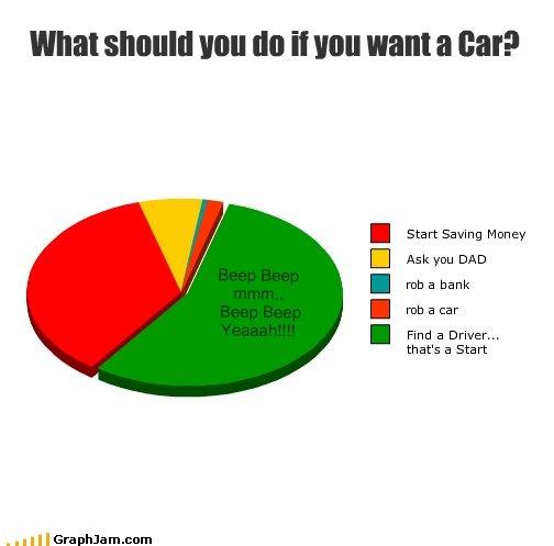 "Drive My Car. Beatle Humor<br /> Drive my Car: www.youtube.com/watch?v=sjII3yywsUg. WIN! will tht ""Hill want 3 car? Start Saving Money Ask YALI DAD rub a  drive my car The Beatles graphjam"