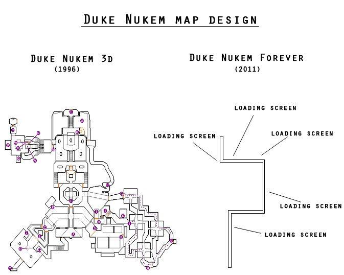 Duke Nukem map design. Sad truth. DUKE HUEEH HAP DESIGN Buns Human Sn DUKE FOREVER SCREEN EERIER EERIER fgf#! H SCREEN EERIER. Well as intelligence of the general populace goes down, so do your designs, concepts etc. Duke Nukem Forev
