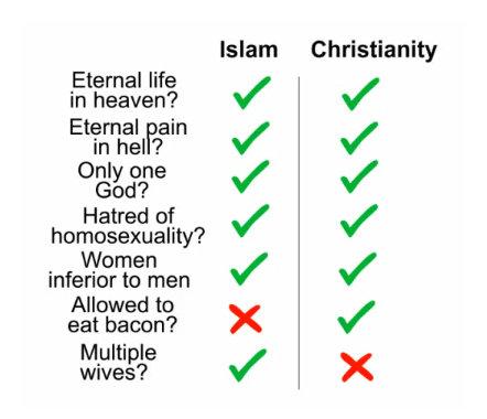 hard choice. haha. Islam Christianity. who wants more than one wife? 1 is far too many... coioe
