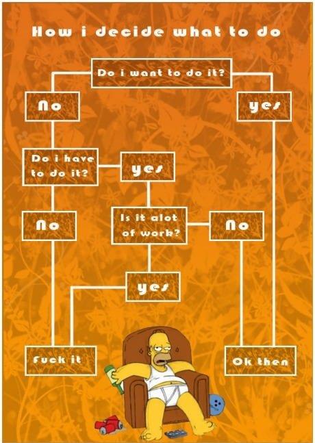 How I decide what to do. How I decide what to do. I decide what In than Du i maul'. In do it?. Do I want to do it? Yes. Ok then. No. Is it a lot of work? Yes. it. No. Do I have to do it? No. Do I want to do it? No. Do I have to... decide things