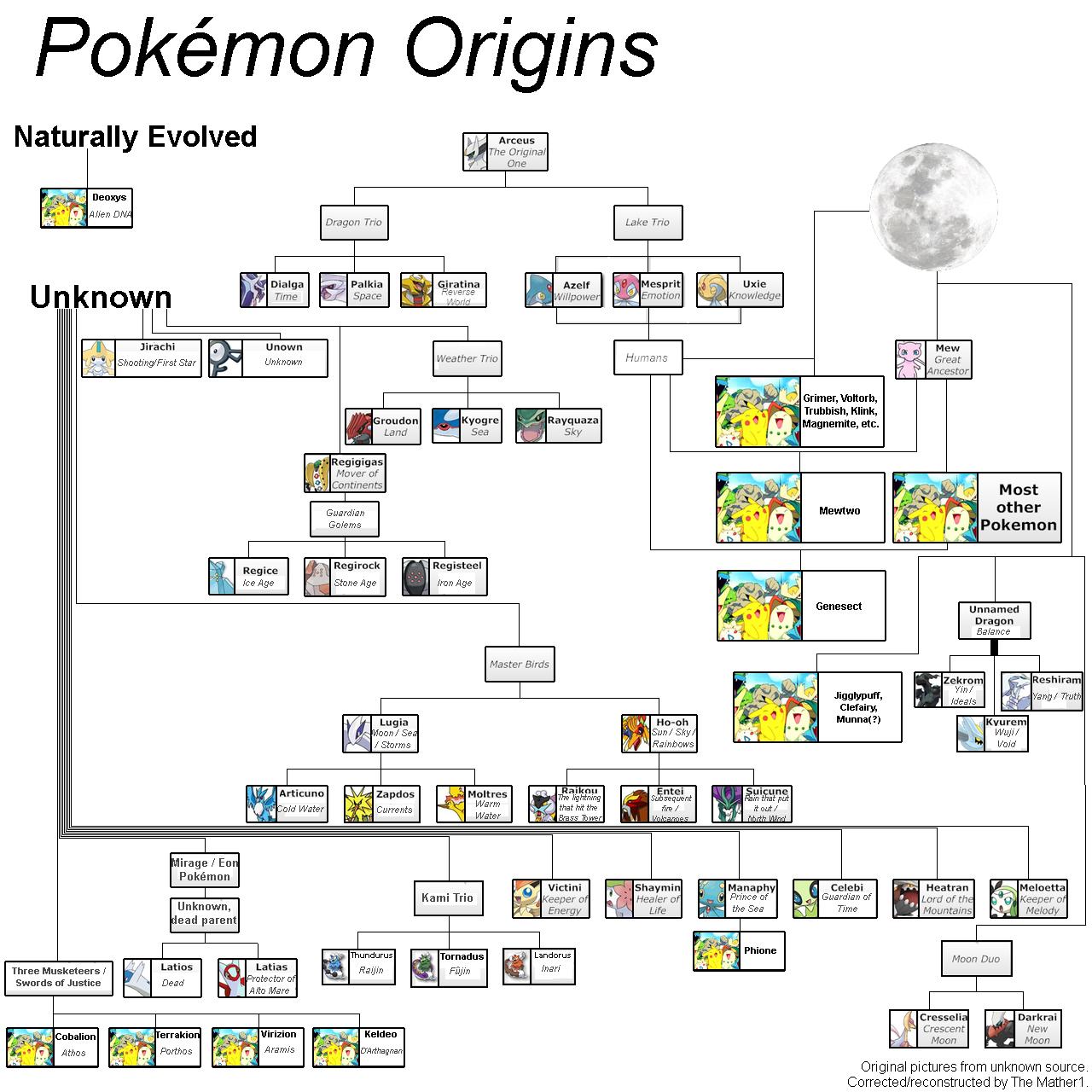 Poémon Origins. . Pokemon