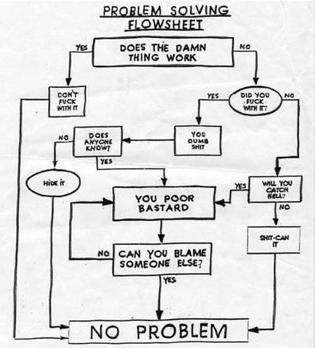 Problem solving flowsheet. . problem Solving flowsheet