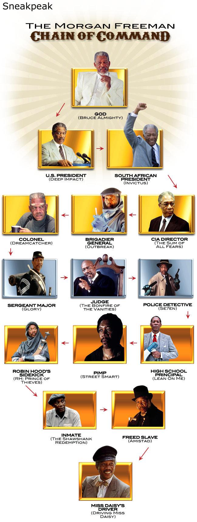 The awesomeness of Morgan Freeman. . Sneakpeak LLB. PRESIDENT ' AFRICAN in EEP IMPACT} PRESIDENT BRIGADIER (HA DIRECTER resola) GENERAL {THE SLIM OF AK) ALI. FE Morgan freeman hello