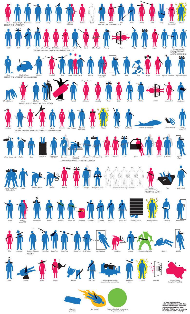 The Kills Of Voorhies. Enjoy the various kills of Jason Voorhies. Source: . The Kills Of Voorhies Enjoy the various kills of Jason Source: