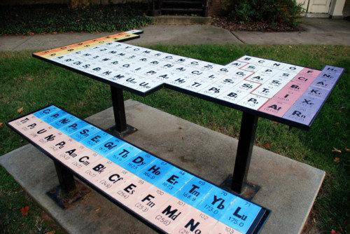 The Periodic Table. Its the periodic table. table
