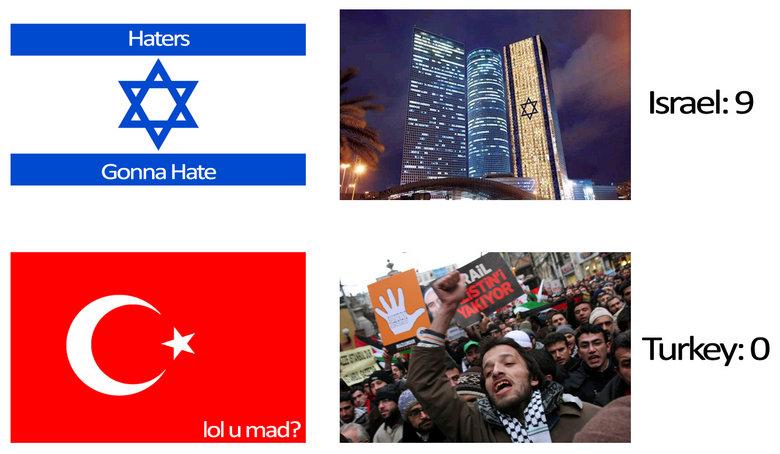 The Score of War. Harsh ... I Know.. Germany; 6 million, Israel; 0. Go . israel turkey