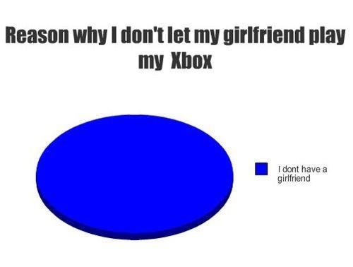 Xbox. . Ileesin Mn! I let ml ' Mag my Illa: I [want have a girlfriend. Excuse me. Xbox Ileesin Mn! I let ml ' Mag my Illa: [want have a girlfriend Excuse me